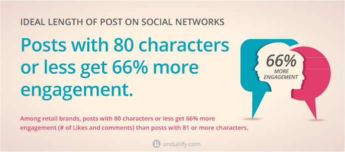 Posts with 80 characters or less get 66% more engagement