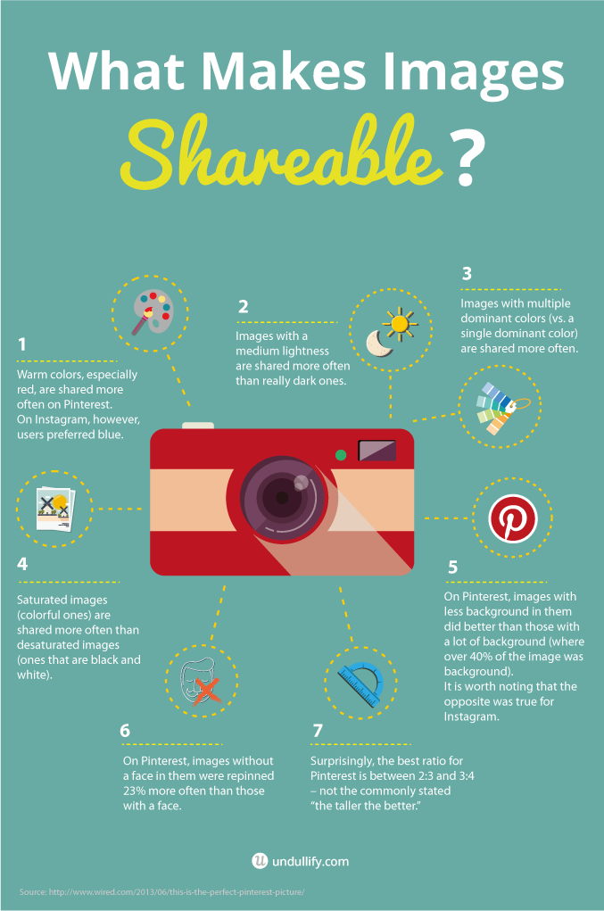 What Makes Images Shareable?   Undullify Blog