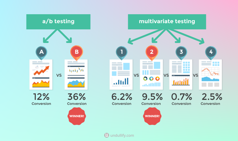 Split Testing 101: Best Practices for Your A/B Tests - Undullify.com