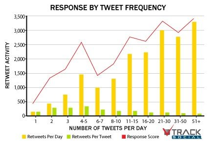 twitter-frequency-response